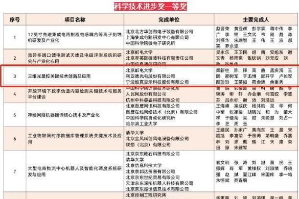 再传捷报!利亚德荣获北京市科学技术进步奖一等奖