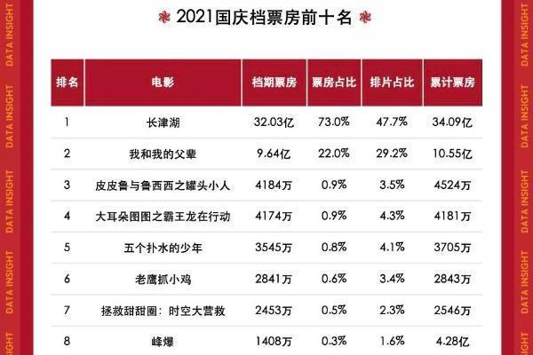 猫眼研究院:国庆档7天豪取43.8亿收官,中国影市依然可期