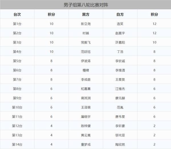 三星中国选拔男子组战罢七轮 连笑赵晨宇并驾齐驱