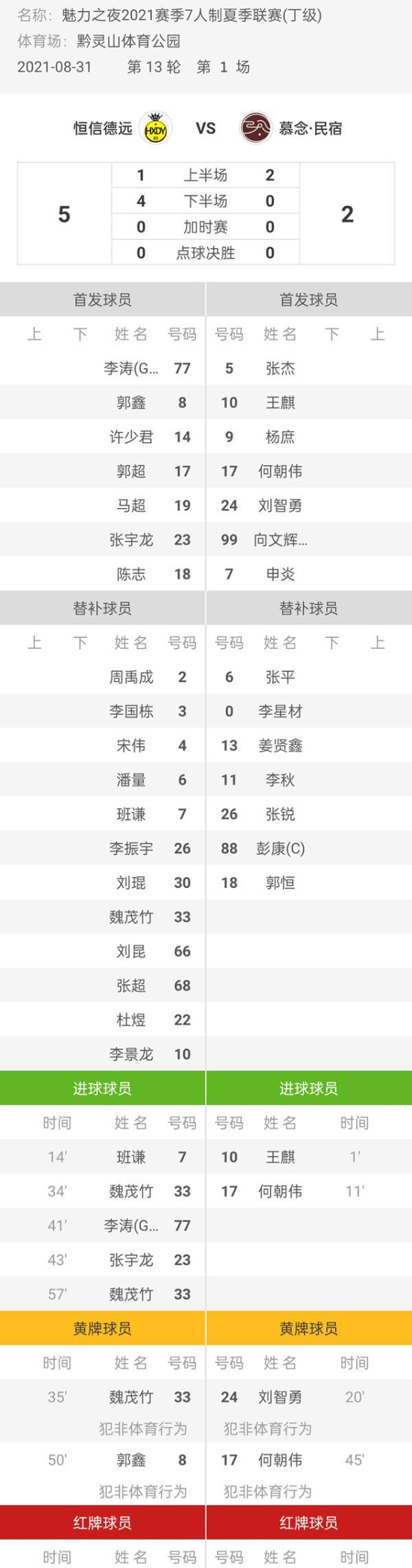魅力之夜2021赛季7人制足球夏季联赛 恒信德远5-2慕念·民宿
