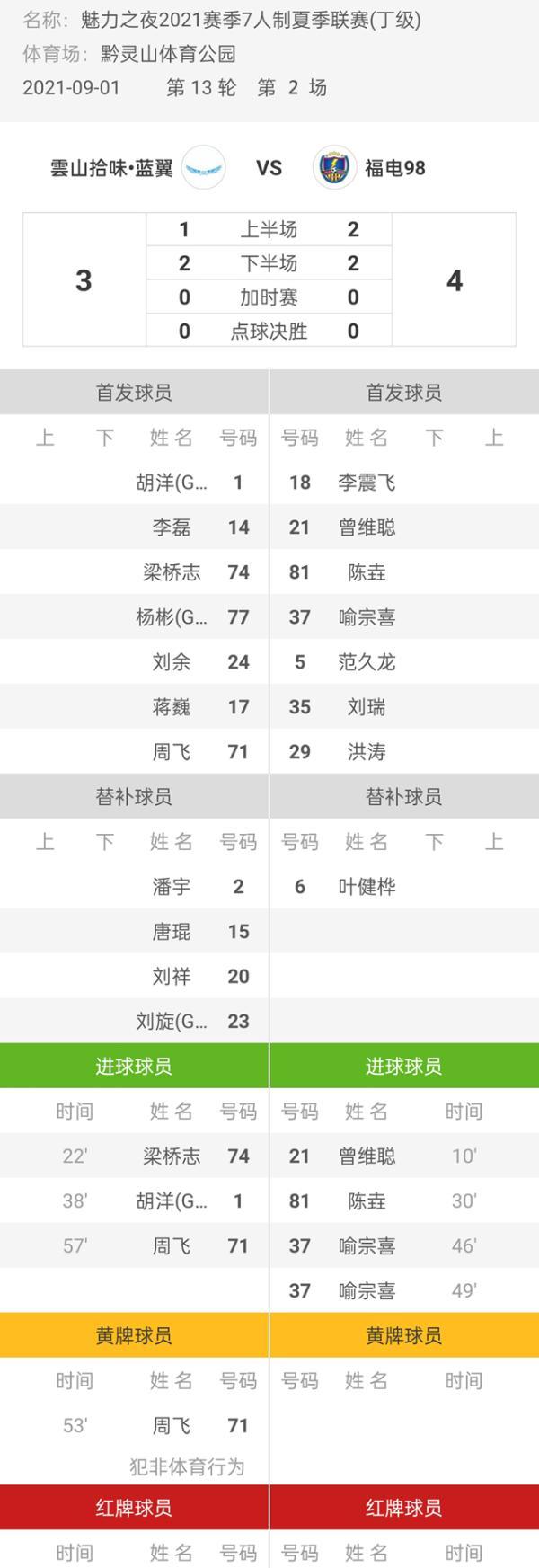 魅力之夜2021赛季7人制足球夏季联赛 雲山拾味·蓝翼3-4福电98