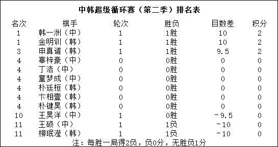 忙里偷闲申真谞出战弈城超循赛 9目半大胜王昊洋
