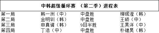 超循赛第四局速战速决 丁浩击败朴键昊赢得开门红