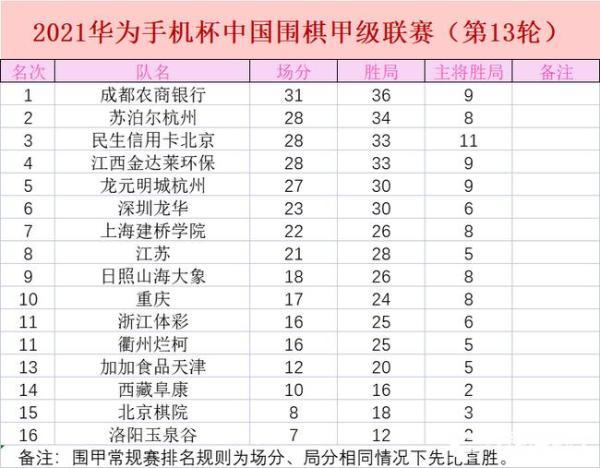辜梓豪不敌朴廷桓 卫冕冠军江西遭遇三连败退居第四