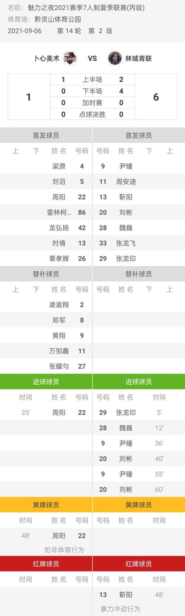 魅力之夜2021赛季7人制足球夏季联赛 卜心美术1-6林城青联