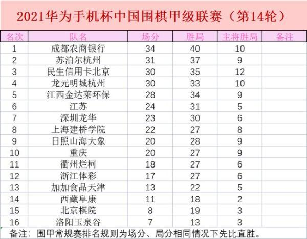 30日围甲常规赛大结局 唐韦星VS朴廷桓 丁浩VS井山