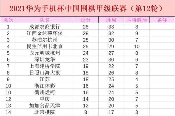 28日围甲第12轮榜首对冲 江西辜梓豪VS成都朴廷桓