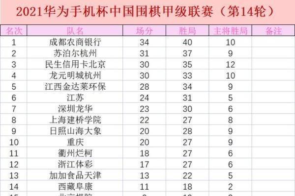 成都横扫深圳距常规赛冠军一局之遥 龙元明城八连胜