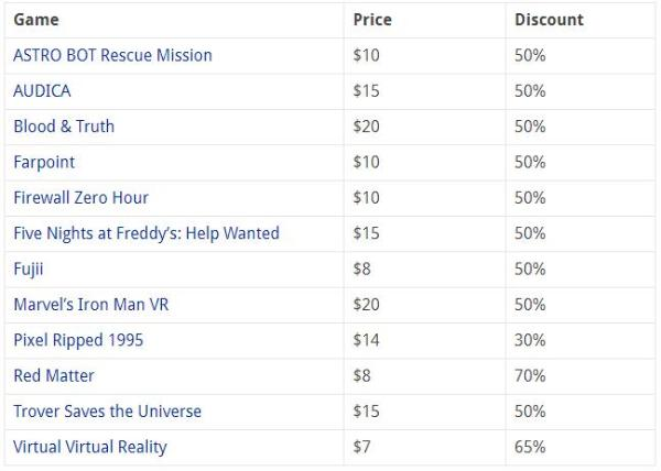 """为PSVR2上市做准备?超200款PSVR游戏""""骨折价""""促销"""
