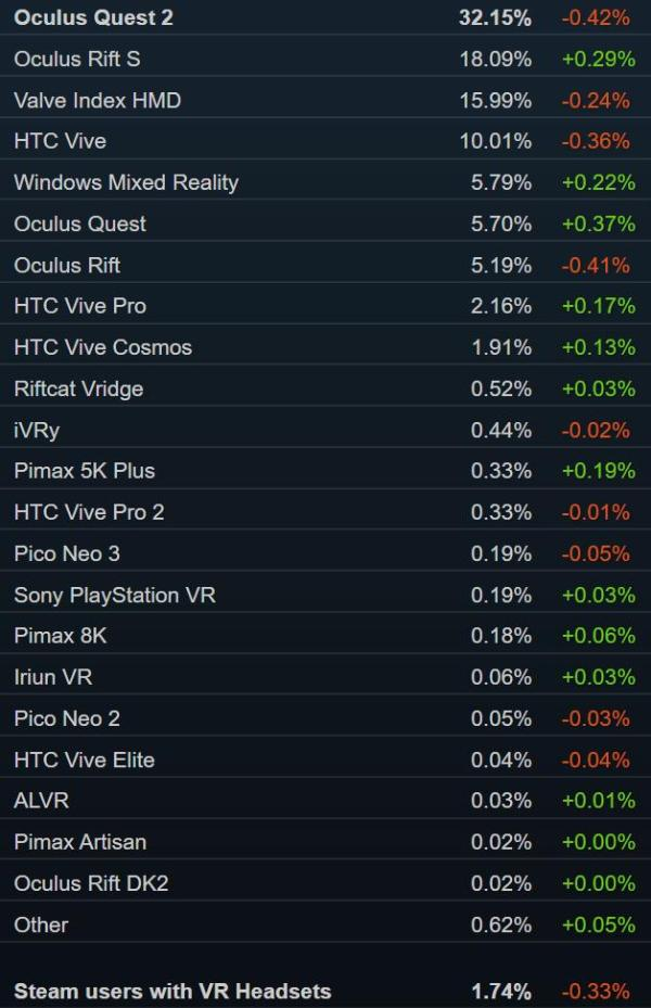 Steam销量榜:「破晓传说」包揽冠亚军Valve Index跌出TOP10