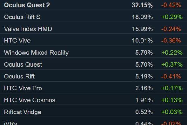 "Steam销量榜:「CS:GO」""激流大行动""登顶 Valve Index第八"