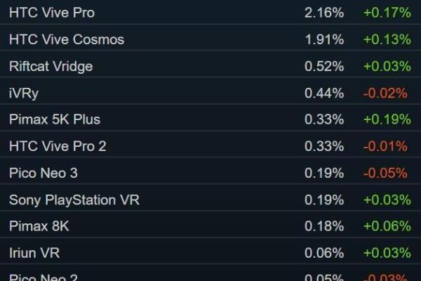 Steam销量榜:「破晓传说」包揽冠亚军 Valve Index跌出TOP10