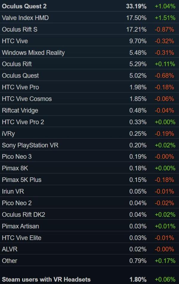 Steam销量榜:「新世界」包揽前三Valve Index第九