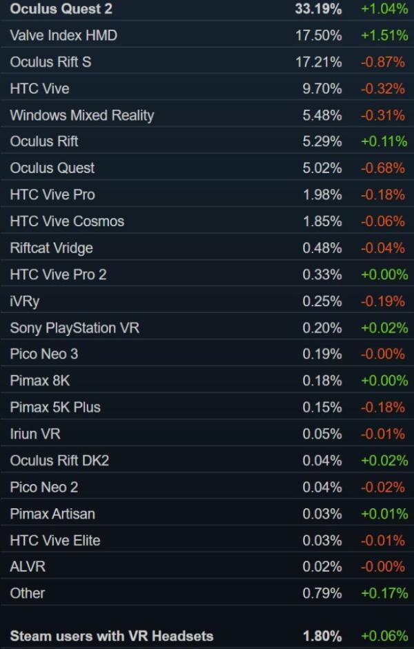 Valve Index已超过Quest Rift S,成为Steam第二大最常用头显