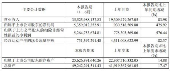 中国中免:上半年净利润53.59亿元,海南离岛免税业务大幅增长