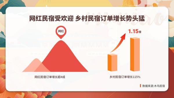 木鸟民宿:2021国庆出游网红民宿受欢迎 乡村民宿订单增长115%