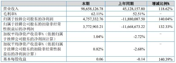 中惠旅2021年半年度净利475.73万元 同比扭亏为盈
