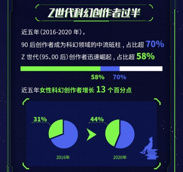 《2021科幻网文新趋势报告》发布,年轻人成为科幻网文创作和阅读主要力量