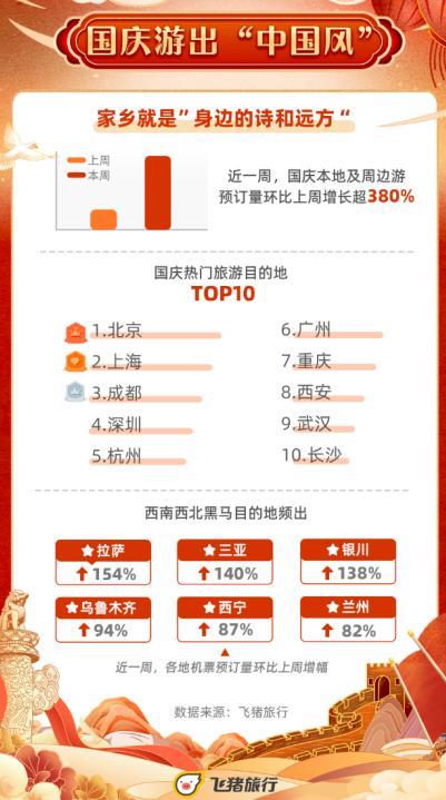 国庆出游近7成是90后,乡村旅游、红色旅游等受欢迎