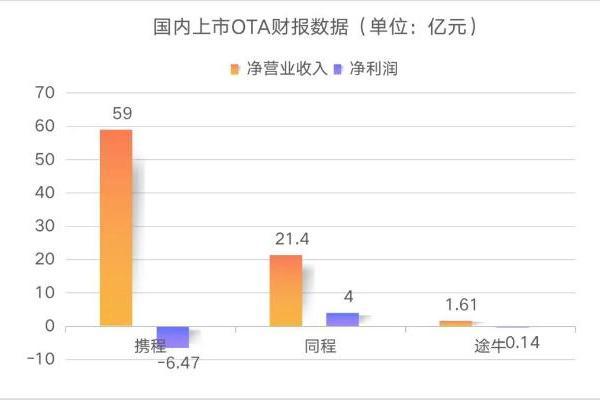 OTA二季度成绩单出炉:国内大战供应链,携程国际业务开始复苏