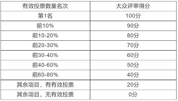 首届中国(武汉)文化旅游博览会将于11月6日举行 现启动项目遴选投票环节