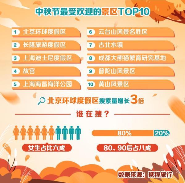 携程:跨省游有序复苏 中秋私家团增长550%