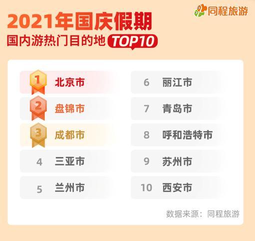 同程:国庆假期周边深度游备受青睐,北京位居热门目的地榜首