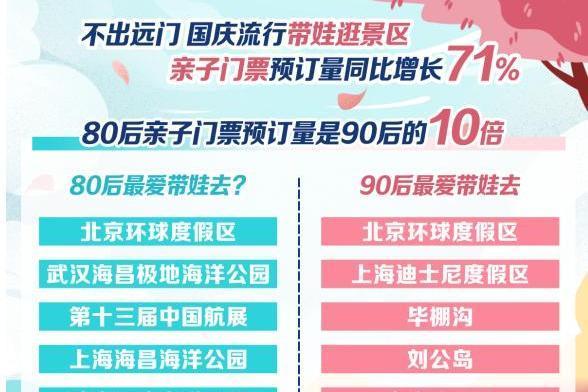 携程:国庆主打周边游,景区门票预订增长超三成