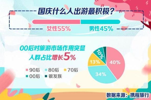 携程发布预测,国庆家庭周边游为主 亲子门票增长71%