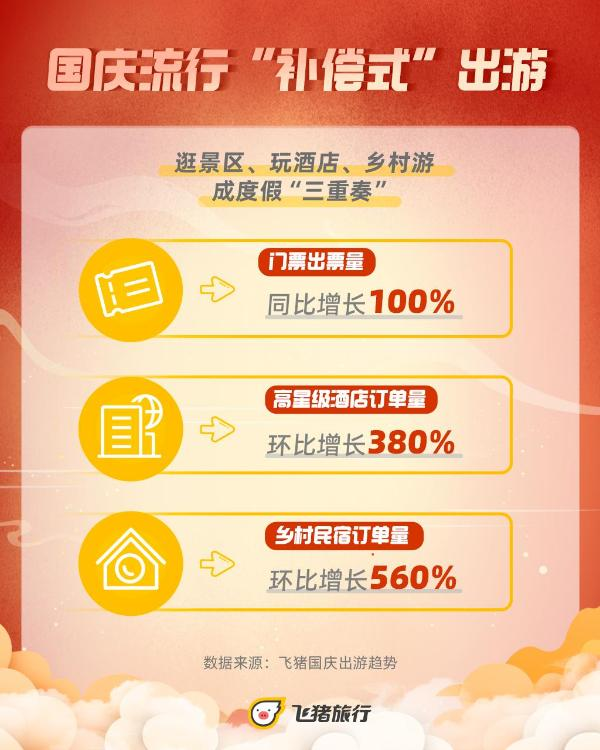 """飞猪:乡村民宿国庆订单量涨560%,逛景区、玩酒店、乡村游成度假""""三重奏"""""""