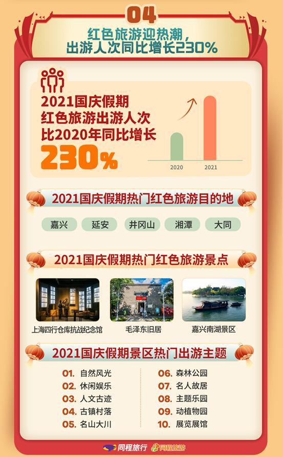 同程:国庆假期周边游订单同比增长56%,红色旅游成出行热门