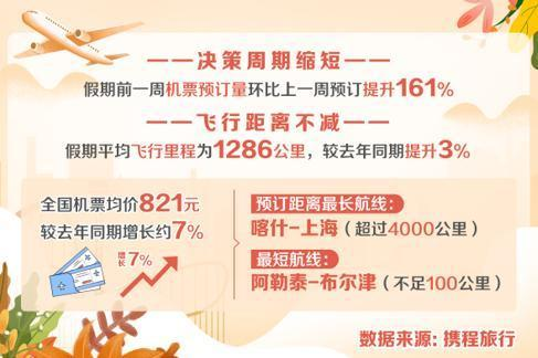 携程:各地迎来补偿式出游,国庆高星酒店均价达945元