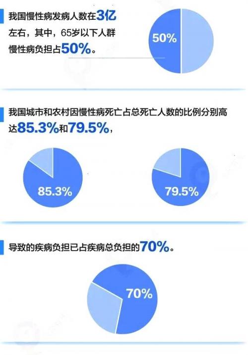 助力健康中国建设 满足用户个性化健康需求