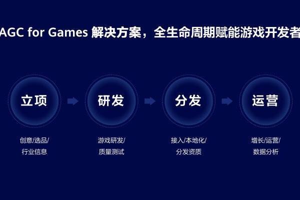 游戏开发者的通关之旅,华为AGC for Games带来了什么?