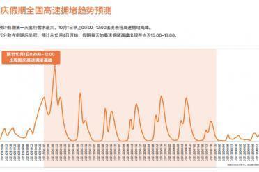 """百度地图十一高速拥堵趋势预测,假期首日或将""""堵""""上最高峰"""