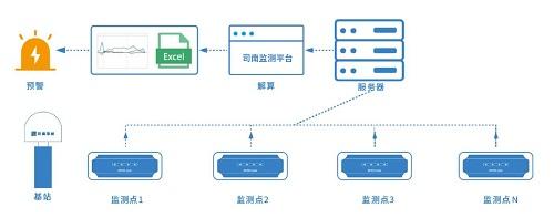 """司南导航:""""北斗+""""创新应用,高精度监测技术赋能安全生产"""