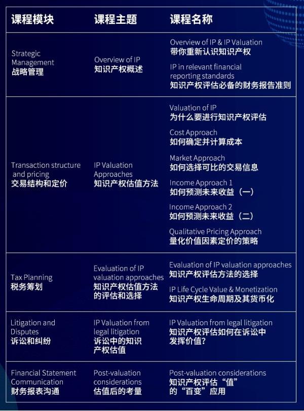 新加坡知产局与智慧芽推出《国际知识产权价值评估》重磅课程