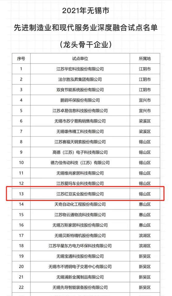 """红豆股份入选无锡首批""""两业""""深度融合试点名单"""