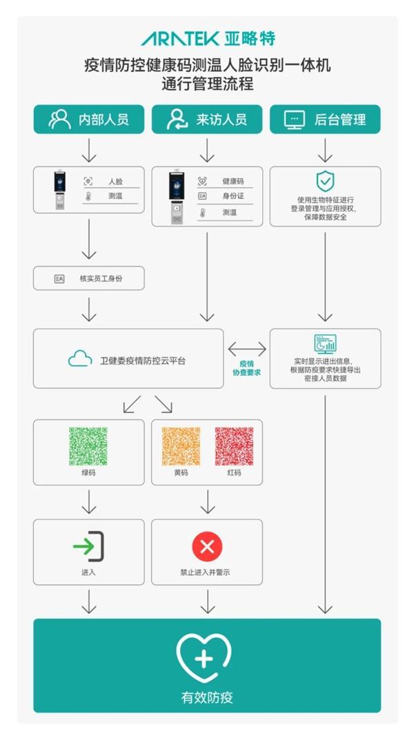 《数据安全法》实施,健康码如何兼顾疫情防控与用户信息安全