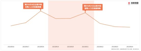 百度地图2021中秋&国庆出行预测:10月1日将出现国庆假期人口迁徙最高峰
