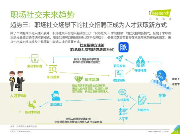 艾瑞发布2021职场社交研究报告:脉脉月度独立设备数占全行业97%