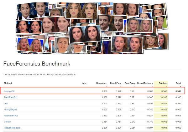 登顶FF++Benchmark榜首,中关村科金深度伪造防伪实力获国际认可