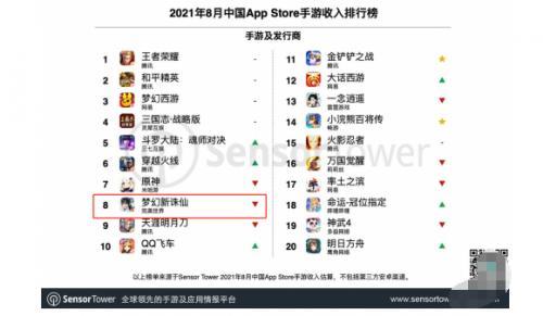 《梦幻新诛仙》连续两月表现强势,完美世界游戏多赛道延展成果初显