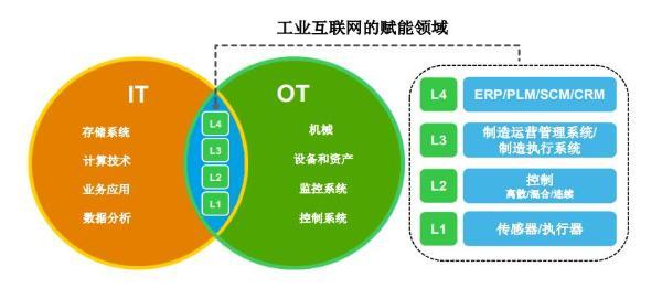 部署弹性边缘计算,助力工业4.0时代的技术创新