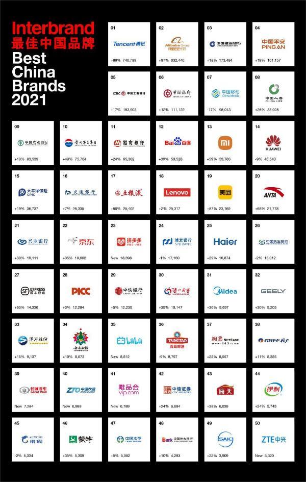 Interbrand 品牌发展趋势洞察:充满无限可能的新的十年