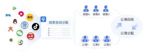 微盟销氪重磅发布B2C行业解决方案,赋能B2C行业销售新增长