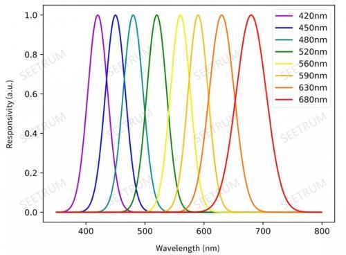 与光科技携全新光谱芯片亮相2021光博会