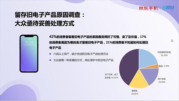 《2021旧电子产品现状调查》报告上线 38%的用户有3款以上旧电子产品