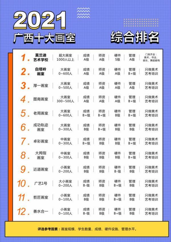 广西画室综合排名最新公示,你知道是怎么选出来的吗?