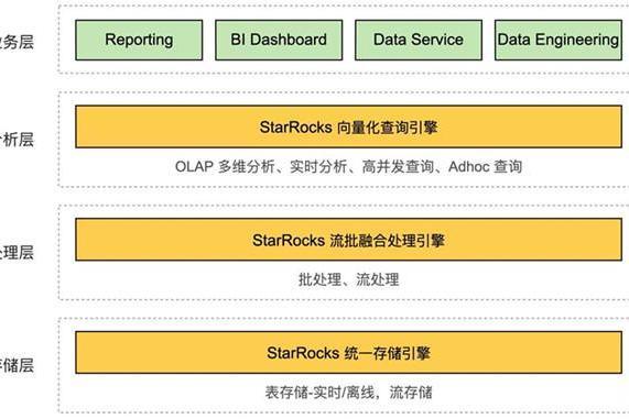 StarRocks开源——携手未来,星辰大海!